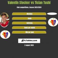Valentin Stocker vs Tician Tushi h2h player stats