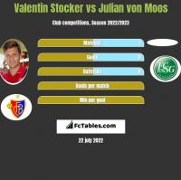 Valentin Stocker vs Julian von Moos h2h player stats