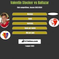 Valentin Stocker vs Baltazar h2h player stats