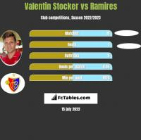 Valentin Stocker vs Ramires h2h player stats
