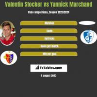 Valentin Stocker vs Yannick Marchand h2h player stats