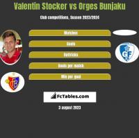 Valentin Stocker vs Orges Bunjaku h2h player stats