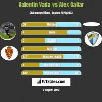 Valentin Vada vs Alex Gallar h2h player stats