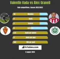 Valentin Vada vs Alex Granell h2h player stats