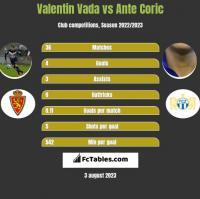 Valentin Vada vs Ante Coric h2h player stats
