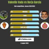 Valentin Vada vs Borja Garcia h2h player stats