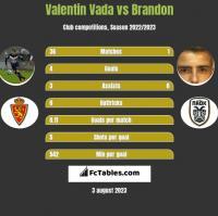 Valentin Vada vs Brandon h2h player stats