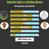 Valentin Vada vs Cristian Rivera h2h player stats