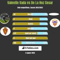 Valentin Vada vs De La Hoz Cesar h2h player stats