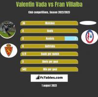 Valentin Vada vs Fran Villalba h2h player stats