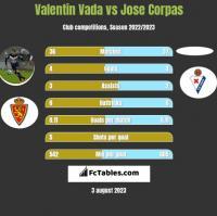 Valentin Vada vs Jose Corpas h2h player stats