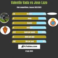 Valentin Vada vs Jose Lazo h2h player stats