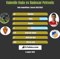 Valentin Vada vs Radosav Petrovic h2h player stats