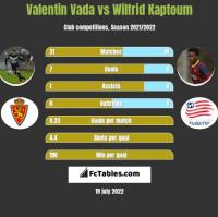 Valentin Vada vs Wilfrid Kaptoum h2h player stats