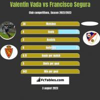 Valentin Vada vs Francisco Segura h2h player stats