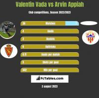 Valentin Vada vs Arvin Appiah h2h player stats