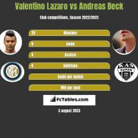 Valentino Lazaro vs Andreas Beck h2h player stats