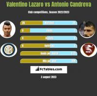 Valentino Lazaro vs Antonio Candreva h2h player stats