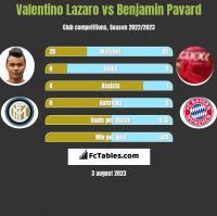 Valentino Lazaro vs Benjamin Pavard h2h player stats