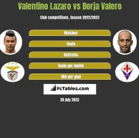 Valentino Lazaro vs Borja Valero h2h player stats