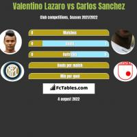 Valentino Lazaro vs Carlos Sanchez h2h player stats
