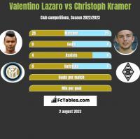 Valentino Lazaro vs Christoph Kramer h2h player stats