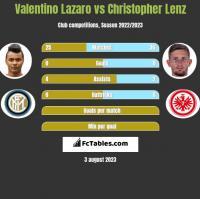 Valentino Lazaro vs Christopher Lenz h2h player stats
