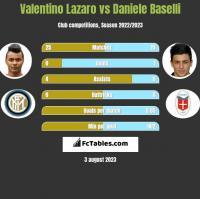 Valentino Lazaro vs Daniele Baselli h2h player stats