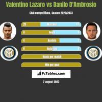 Valentino Lazaro vs Danilo D'Ambrosio h2h player stats