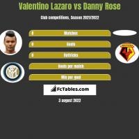 Valentino Lazaro vs Danny Rose h2h player stats