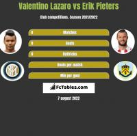 Valentino Lazaro vs Erik Pieters h2h player stats