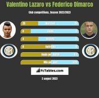 Valentino Lazaro vs Federico Dimarco h2h player stats