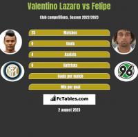 Valentino Lazaro vs Felipe h2h player stats