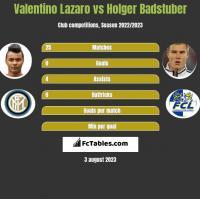 Valentino Lazaro vs Holger Badstuber h2h player stats