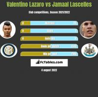 Valentino Lazaro vs Jamaal Lascelles h2h player stats