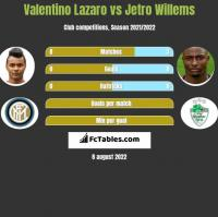 Valentino Lazaro vs Jetro Willems h2h player stats