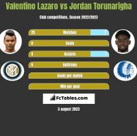 Valentino Lazaro vs Jordan Torunarigha h2h player stats