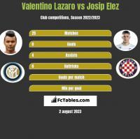 Valentino Lazaro vs Josip Elez h2h player stats