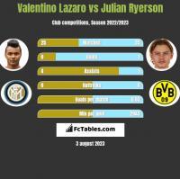 Valentino Lazaro vs Julian Ryerson h2h player stats