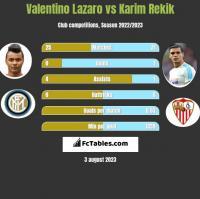 Valentino Lazaro vs Karim Rekik h2h player stats
