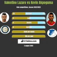 Valentino Lazaro vs Kevin Akpoguma h2h player stats