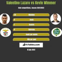 Valentino Lazaro vs Kevin Wimmer h2h player stats