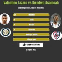 Valentino Lazaro vs Kwadwo Asamoah h2h player stats