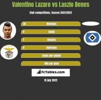 Valentino Lazaro vs Laszlo Benes h2h player stats
