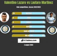 Valentino Lazaro vs Lautaro Martinez h2h player stats