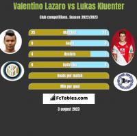 Valentino Lazaro vs Lukas Kluenter h2h player stats