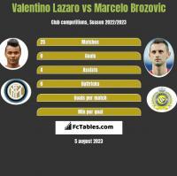 Valentino Lazaro vs Marcelo Brozović h2h player stats