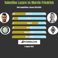 Valentino Lazaro vs Marvin Friedrich h2h player stats