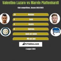 Valentino Lazaro vs Marvin Plattenhardt h2h player stats
