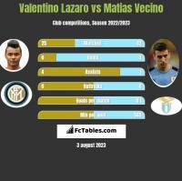 Valentino Lazaro vs Matias Vecino h2h player stats